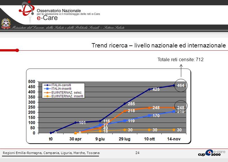 Regioni Emilia-Romagna, Campania, Liguria, Marche, Toscana 24 Trend ricerca – livello nazionale ed internazionale Totale reti censite: 712