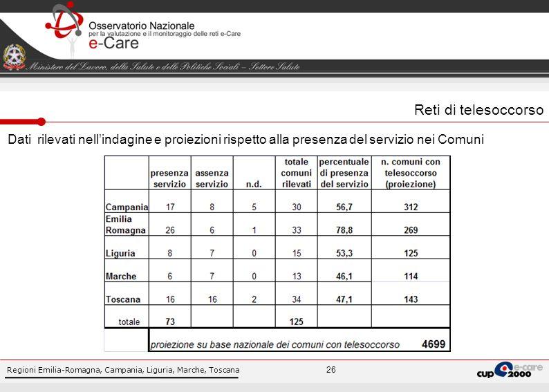 Regioni Emilia-Romagna, Campania, Liguria, Marche, Toscana 26 Reti di telesoccorso Dati rilevati nellindagine e proiezioni rispetto alla presenza del servizio nei Comuni