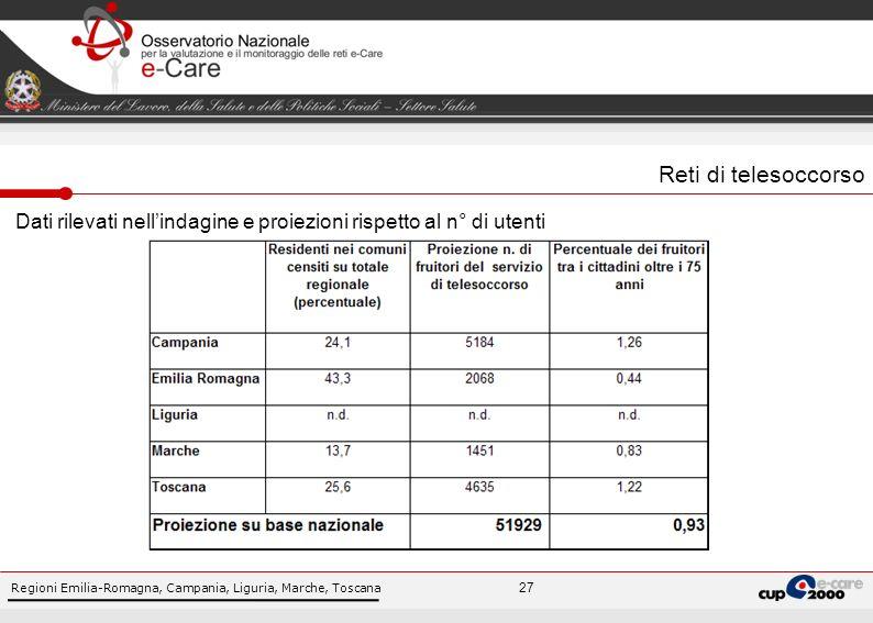 Regioni Emilia-Romagna, Campania, Liguria, Marche, Toscana 27 Reti di telesoccorso Dati rilevati nellindagine e proiezioni rispetto al n° di utenti