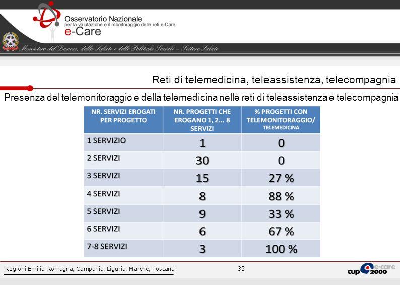 Regioni Emilia-Romagna, Campania, Liguria, Marche, Toscana 35 Presenza del telemonitoraggio e della telemedicina nelle reti di teleassistenza e telecompagnia Reti di telemedicina, teleassistenza, telecompagnia