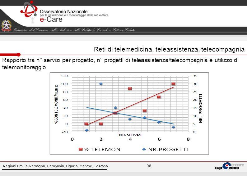 Regioni Emilia-Romagna, Campania, Liguria, Marche, Toscana 36 Rapporto tra n° servizi per progetto, n° progetti di teleassistenza/telecompagnia e utilizzo di telemonitoraggio NR.