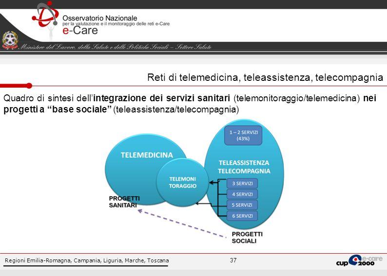 Regioni Emilia-Romagna, Campania, Liguria, Marche, Toscana 37 Quadro di sintesi dellintegrazione dei servizi sanitari (telemonitoraggio/telemedicina) nei progetti a base sociale (teleassistenza/telecompagnia) Reti di telemedicina, teleassistenza, telecompagnia