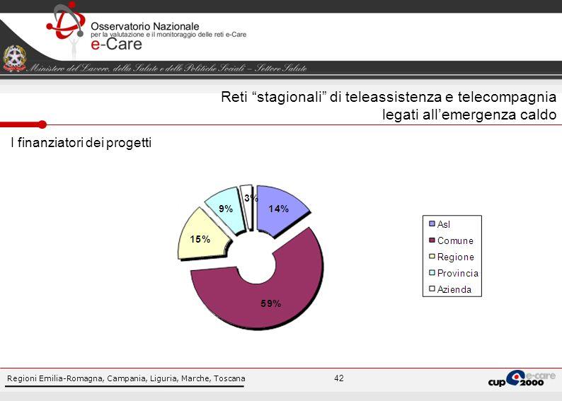 Regioni Emilia-Romagna, Campania, Liguria, Marche, Toscana 42 I finanziatori dei progetti Reti stagionali di teleassistenza e telecompagnia legati allemergenza caldo
