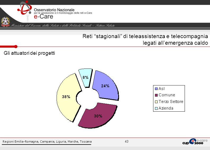 Regioni Emilia-Romagna, Campania, Liguria, Marche, Toscana 43 Gli attuatori dei progetti Reti stagionali di teleassistenza e telecompagnia legati allemergenza caldo