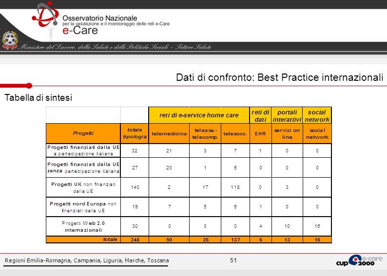 Regioni Emilia-Romagna, Campania, Liguria, Marche, Toscana 51 Dati di confronto: Best Practice internazionali Tabella di sintesi