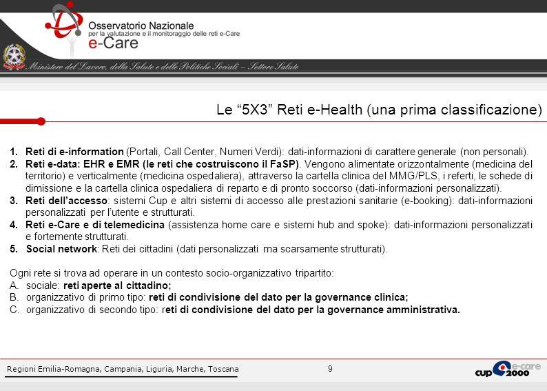 Regioni Emilia-Romagna, Campania, Liguria, Marche, Toscana 10 Classificazione delle Reti e-Health/e-Care