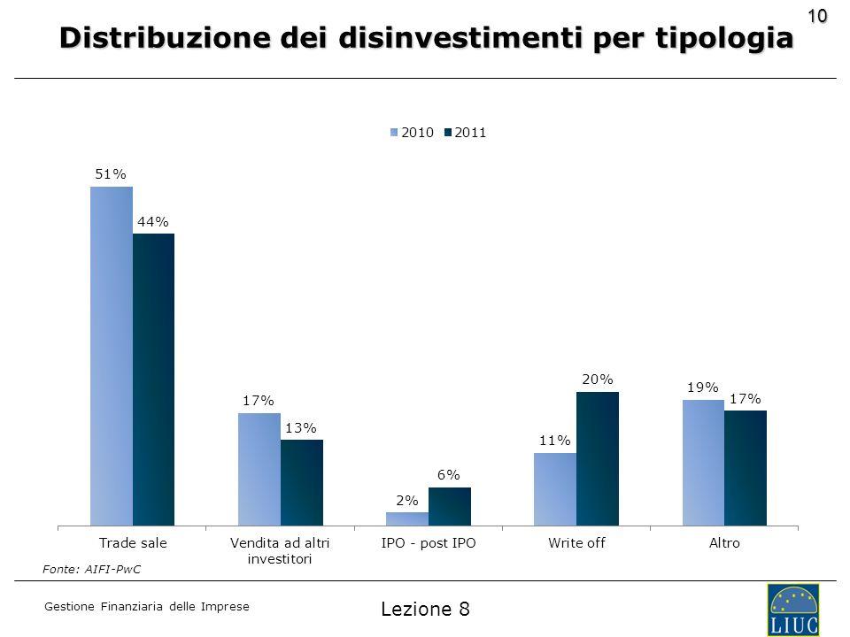 Gestione Finanziaria delle Imprese 10 Distribuzione dei disinvestimenti per tipologia Fonte: AIFI-PwC Lezione 8
