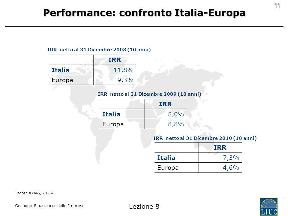 Gestione Finanziaria delle Imprese 11 IRR netto al 31 Dicembre 2010 (10 anni) IRR Italia7,3% Europa4,6% IRR netto al 31 Dicembre 2009 (10 anni) IRR It
