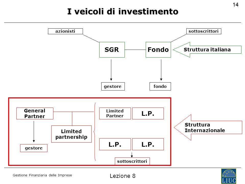 Gestione Finanziaria delle Imprese 14 I veicoli di investimento FondoSGR Struttura italiana azionisti gestorefondo sottoscrittori Struttura Internazio
