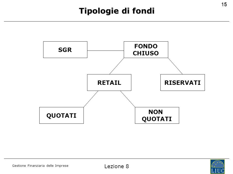 Gestione Finanziaria delle Imprese 15 Tipologie di fondi SGR FONDO CHIUSO RETAILRISERVATI QUOTATI NON QUOTATI Lezione 8