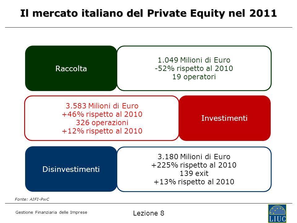 Gestione Finanziaria delle Imprese Il mercato italiano del Private Equity nel 2011 Raccolta Investimenti Disinvestimenti 1.049 Milioni di Euro -52% ri