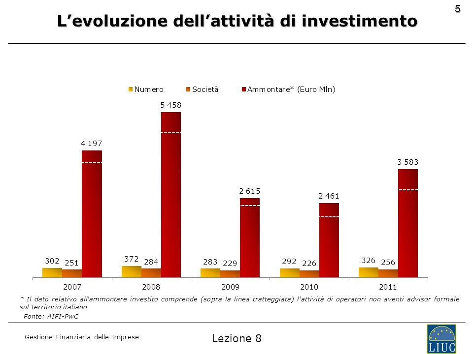 Gestione Finanziaria delle Imprese 5 Levoluzione dellattività di investimento Fonte: AIFI-PwC * Il dato relativo all'ammontare investito comprende (so