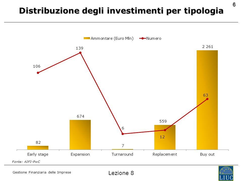 Gestione Finanziaria delle Imprese 6 Distribuzione degli investimenti per tipologia Fonte: AIFI-PwC Lezione 8