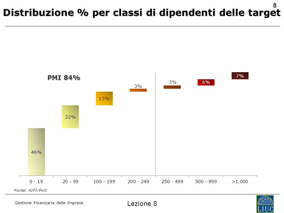 Gestione Finanziaria delle Imprese 8 Distribuzione % per classi di dipendenti delle target PMI 84% Fonte: AIFI-PwC Lezione 8