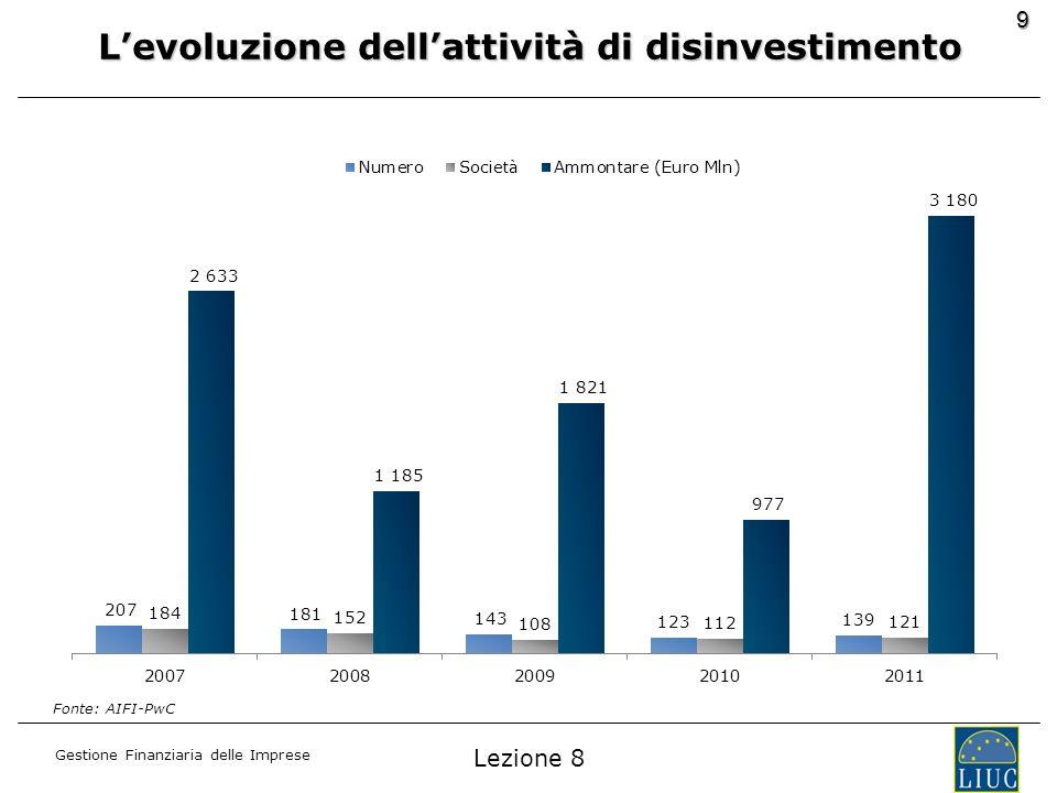 Gestione Finanziaria delle Imprese 9 Levoluzione dellattività di disinvestimento Fonte: AIFI-PwC Lezione 8