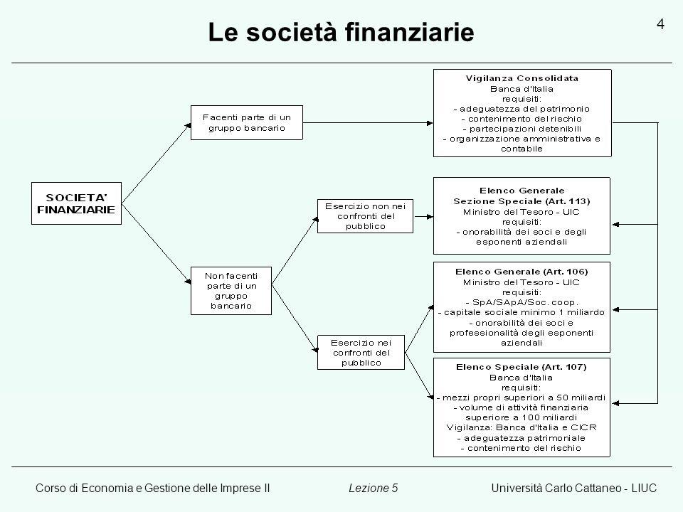 Corso di Economia e Gestione delle Imprese IIUniversità Carlo Cattaneo - LIUCLezione 5 5 Le società finanziarie: attività