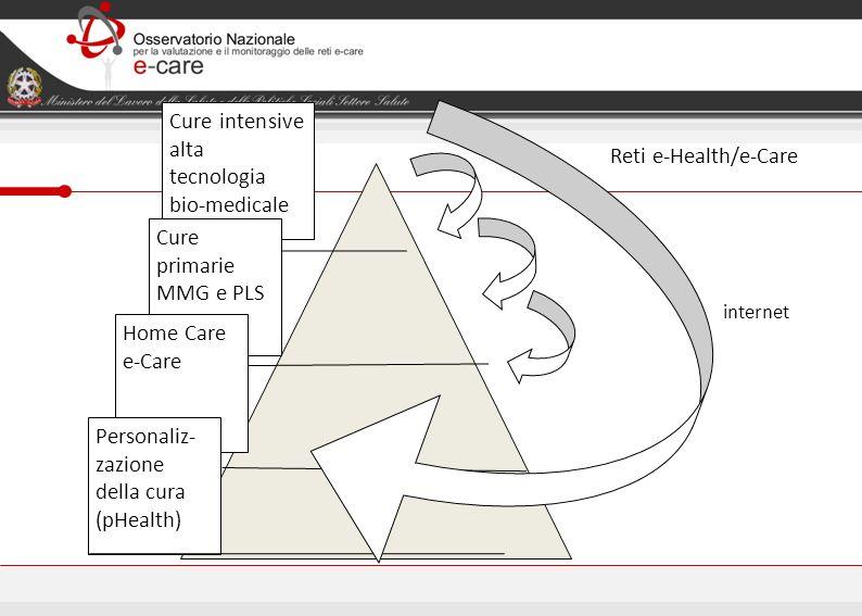 Cure intensive alta tecnologia bio-medicale Cure primarie MMG e PLS Home Care e-Care Reti e-Health/e-Care Personaliz- zazione della cura (pHealth) int