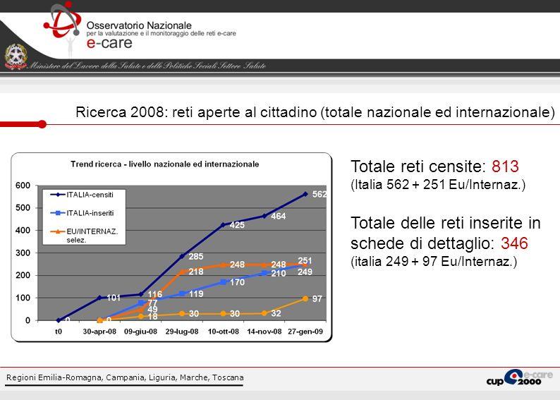 Regioni Emilia-Romagna, Campania, Liguria, Marche, Toscana Ricerca 2008: reti aperte al cittadino (totale nazionale ed internazionale) Totale reti cen