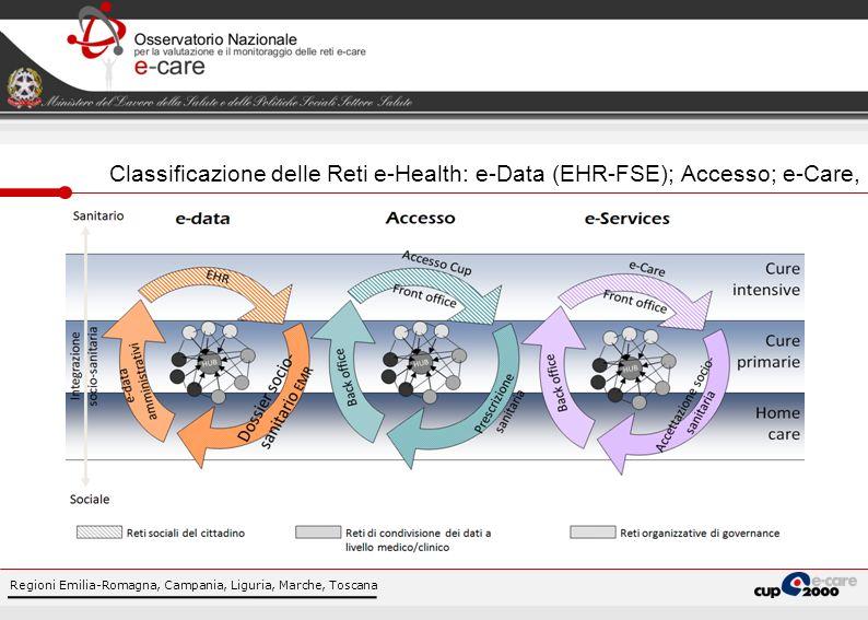 Regioni Emilia-Romagna, Campania, Liguria, Marche, Toscana Classificazione delle Reti e-Health: e-Data (EHR-FSE); Accesso; e-Care,