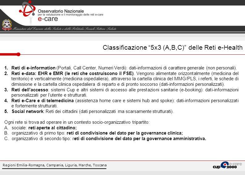 Regioni Emilia-Romagna, Campania, Liguria, Marche, Toscana Focus 2009, Reti e-Care di telemedicina Home Care: 183 reti censite, per Regione/Provincia Autonoma