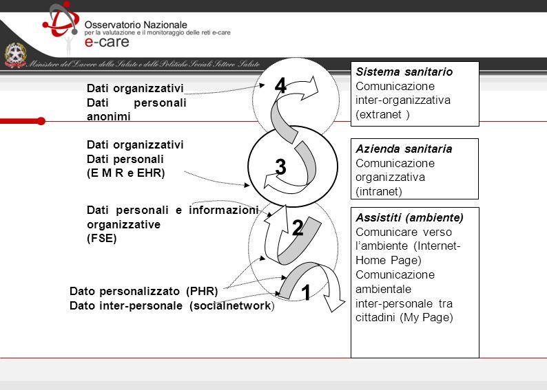 Sistema sanitario Comunicazione inter-organizzativa (extranet ) Azienda sanitaria Comunicazione organizzativa (intranet) Assistiti (ambiente) Comunica