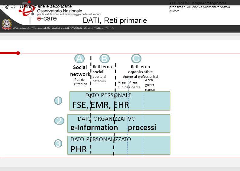 Fig. 31 - Reti primarie e secondarie ATTENZIONE: la figura prosegue nella prossima slide, che va posizionata sotto a questa DATO ORGANIZZATIVO e-Infor