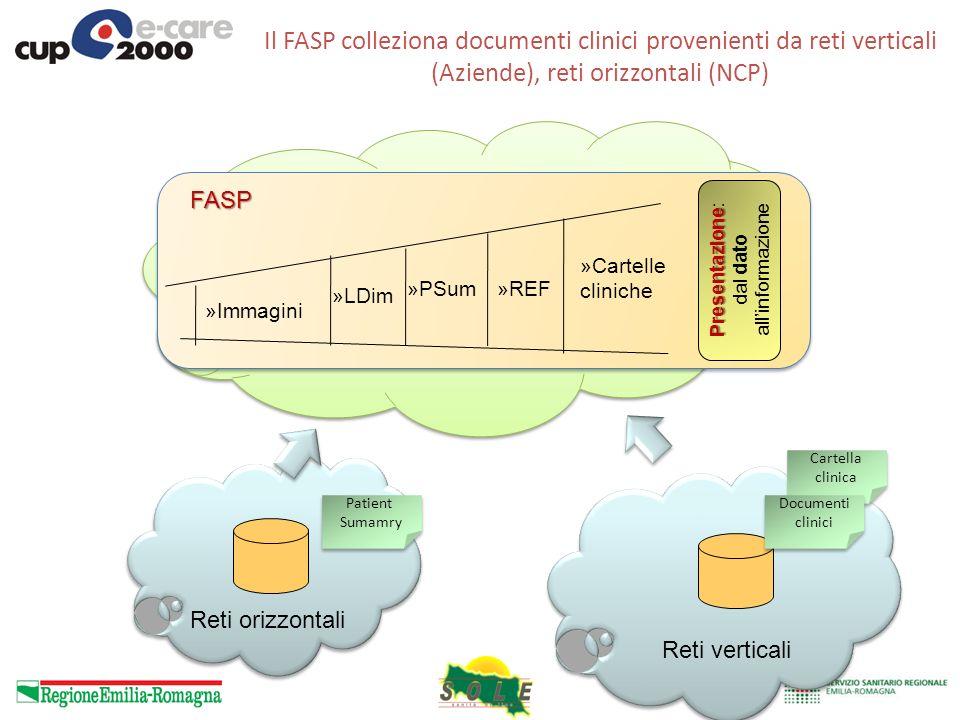 FASP »REF »Cartelle cliniche »PSum »LDim »Immagini Il FASP colleziona documenti clinici provenienti da reti verticali (Aziende), reti orizzontali (NCP