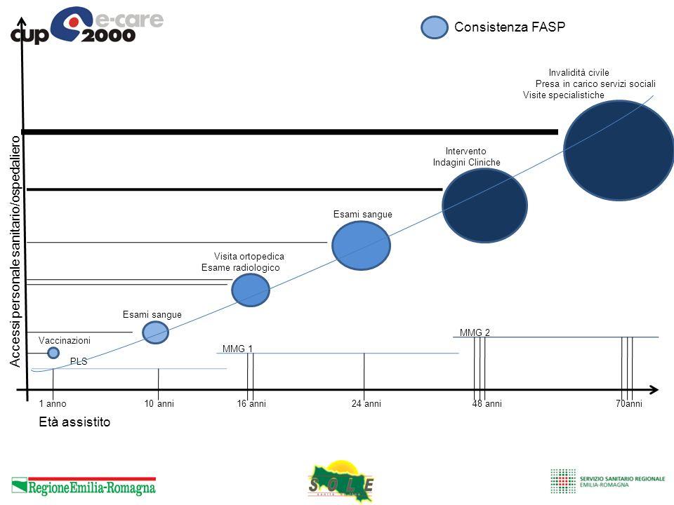 1 anno 10 anni 16 anni 24 anni 48 anni 70anni PLS MMG 1 MMG 2 Età assistito Consistenza FASP Vaccinazioni Esami sangue Visita ortopedica Esame radiolo
