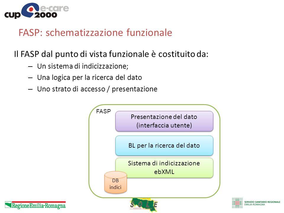 FASP: schematizzazione funzionale Il FASP dal punto di vista funzionale è costituito da: – Un sistema di indicizzazione; – Una logica per la ricerca d