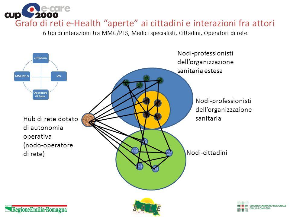 Grafo di reti e-Health aperte ai cittadini e interazioni fra attori 6 tipi di interazioni tra MMG/PLS, Medici specialisti, Cittadini, Operatori di ret