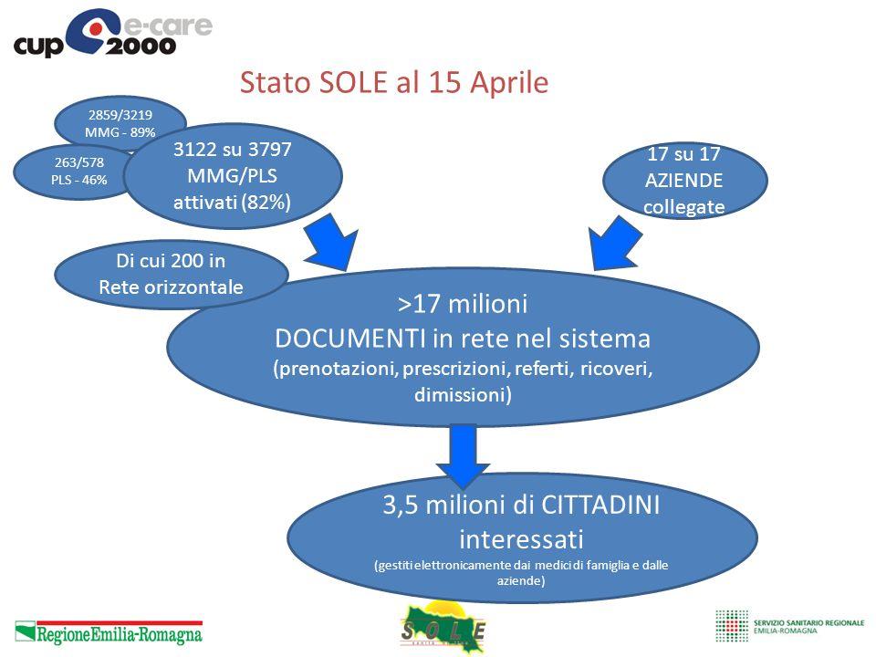 Stato SOLE al 15 Aprile >17 milioni DOCUMENTI in rete nel sistema (prenotazioni, prescrizioni, referti, ricoveri, dimissioni) 17 su 17 AZIENDE collega