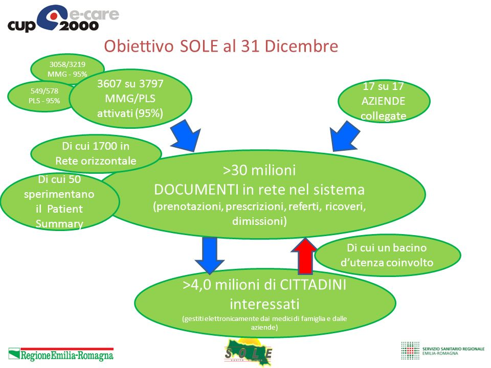 Obiettivo SOLE al 31 Dicembre >30 milioni DOCUMENTI in rete nel sistema (prenotazioni, prescrizioni, referti, ricoveri, dimissioni) 17 su 17 AZIENDE c