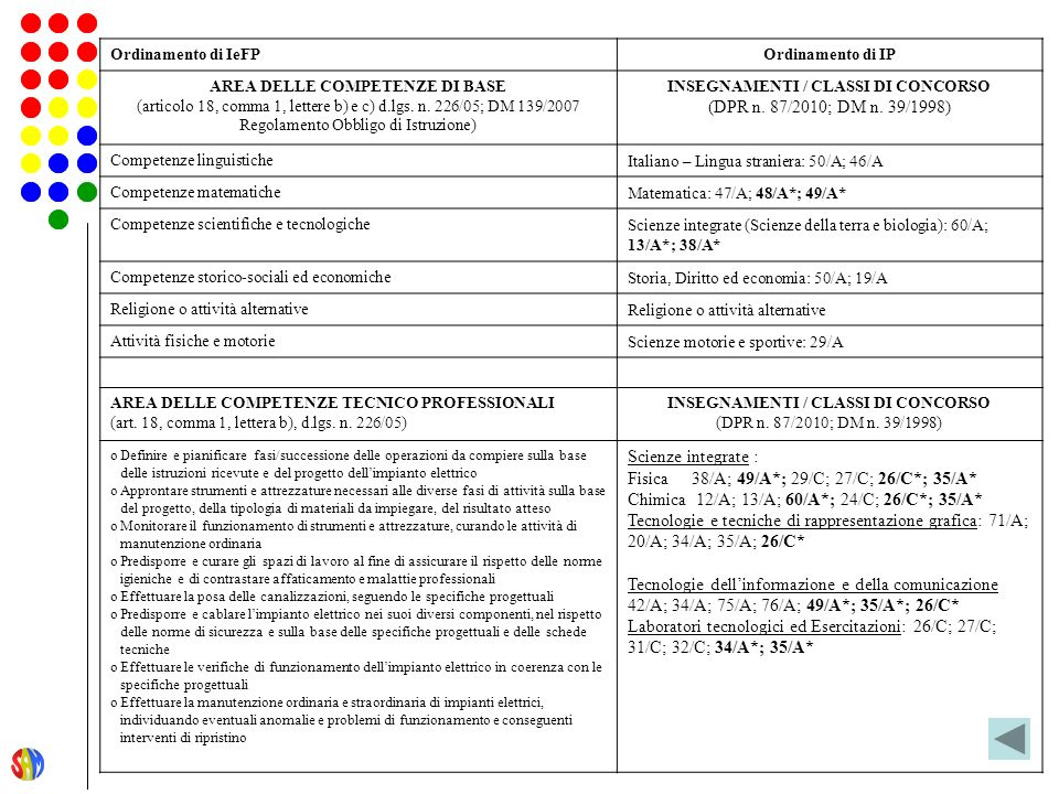 Ordinamento di IeFPOrdinamento di IP AREA DELLE COMPETENZE DI BASE (articolo 18, comma 1, lettere b) e c) d.lgs.