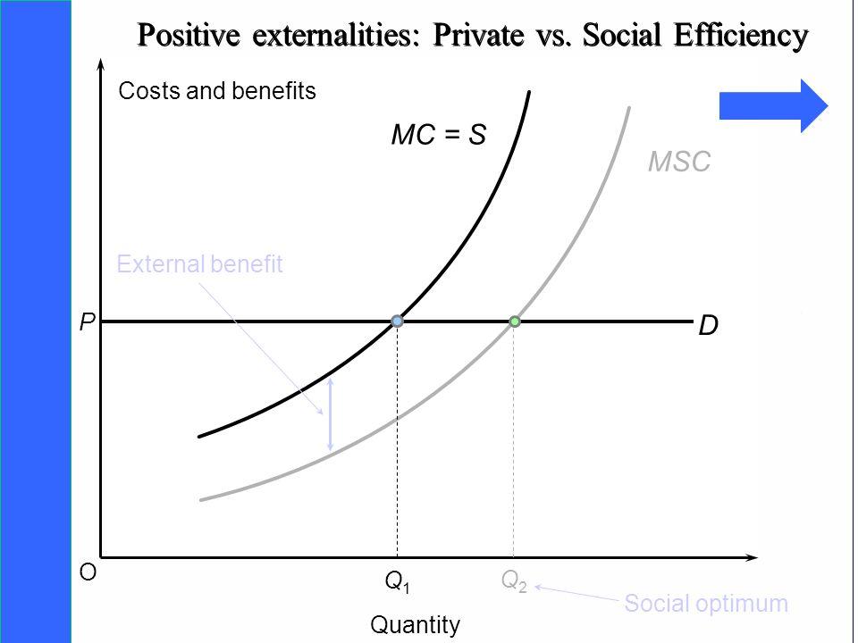 Copyright SDA Bocconi 2005 Competing Technologies, Network Externalities …n 23 O MSC D P Q1Q1 External benefit Costs and benefits Quantity MC = S Q2Q2