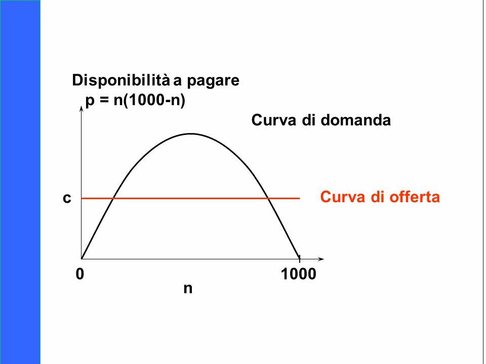 Copyright SDA Bocconi 2005 Competing Technologies, Network Externalities …n 34 01000 n Curva di domanda Curva di offerta c Disponibilità a pagare p =