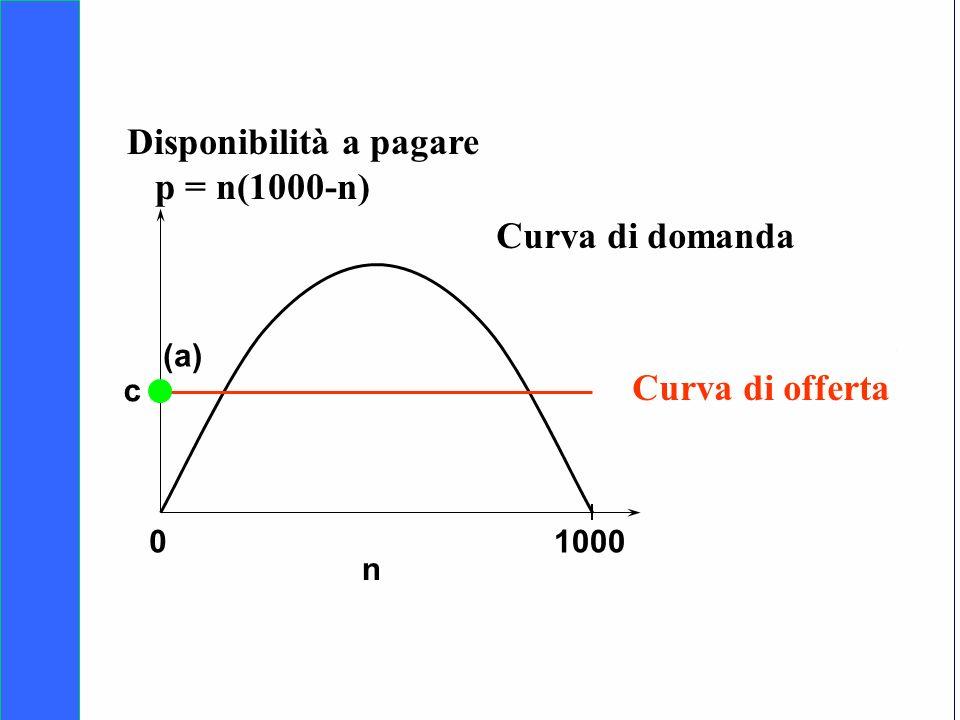 Copyright SDA Bocconi 2005 Competing Technologies, Network Externalities …n 36 01000 n Curva di domanda Curva di offerta (a) c Disponibilità a pagare