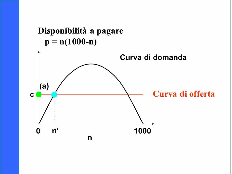 Copyright SDA Bocconi 2005 Competing Technologies, Network Externalities …n 38 01000 n Curva di domanda Curva di offerta n (a) c Disponibilità a pagar