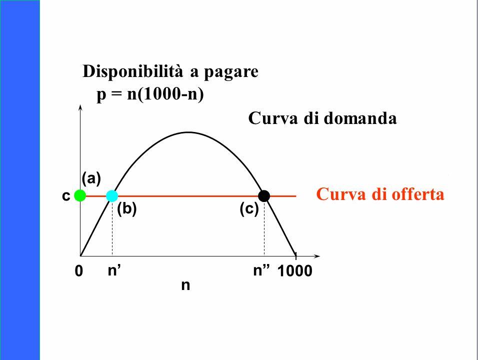Copyright SDA Bocconi 2005 Competing Technologies, Network Externalities …n 40 01000 n Curva di domanda Curva di offerta n (b) n (c) (a) c Disponibili