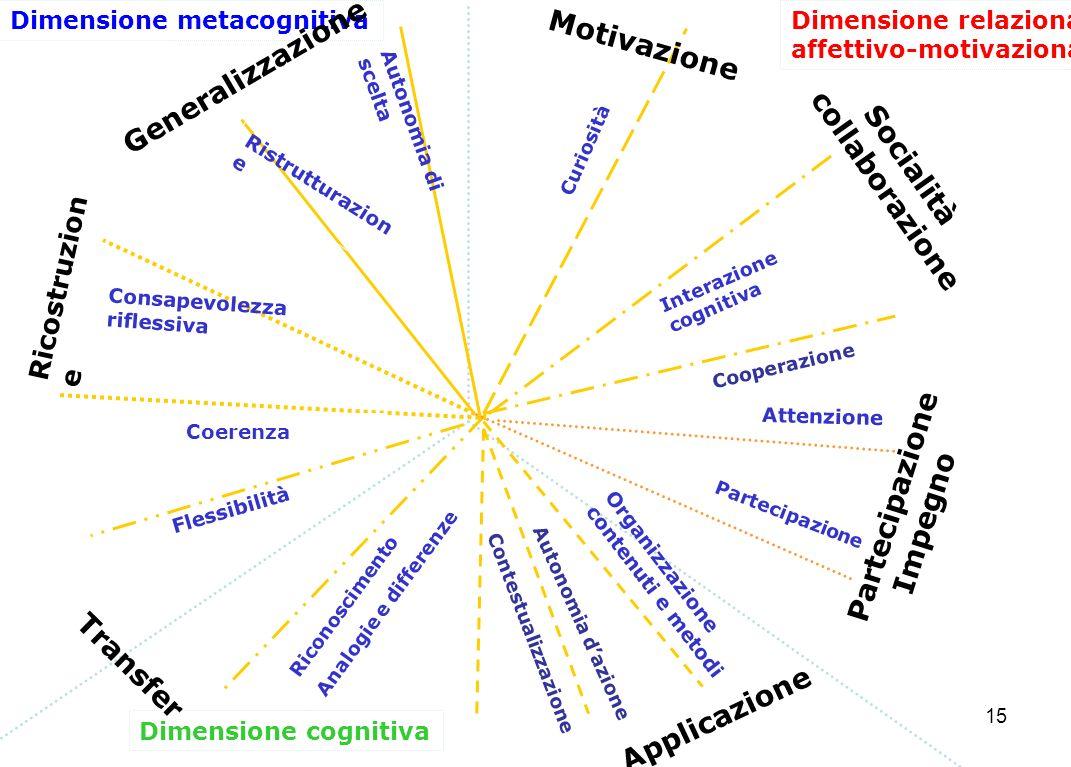 15 Dimensione cognitiva Dimensione relazionale affettivo-motivazionale Dimensione metacognitiva Generalizzazione Autonomia di scelta Applicazione Organizzazione contenuti e metodi Ricostruzion e Ristrutturazion e Consapevolezza riflessiva Partecipazione Impegno Attenzione Transfer Riconoscimento Analogie e differenze Coerenza Socialità collaborazione Interazione cognitiva Curiosità Motivazione Flessibilità Cooperazione Partecipazione Autonomia dazione Contestualizzazione