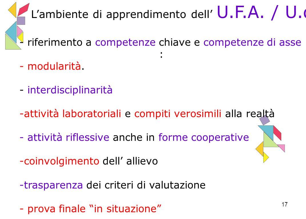 17 Lambiente di apprendimento dell U.F.A./ U.d.A.