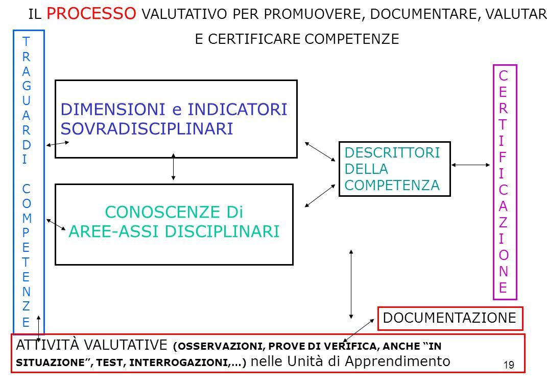 19 IL PROCESSO VALUTATIVO PER PROMUOVERE, DOCUMENTARE, VALUTARE E CERTIFICARE COMPETENZE CONOSCENZE Di AREE-ASSI DISCIPLINARI T R A G U A R D I C O M P E T E N Z E DIMENSIONI e INDICATORI SOVRADISCIPLINARI DESCRITTORI DELLA COMPETENZA ATTIVITÀ VALUTATIVE (OSSERVAZIONI, PROVE DI VERIFICA, ANCHE IN SITUAZIONE, TEST, INTERROGAZIONI,…) nelle Unità di Apprendimento CERTIFICAZIONECERTIFICAZIONE DOCUMENTAZIONE