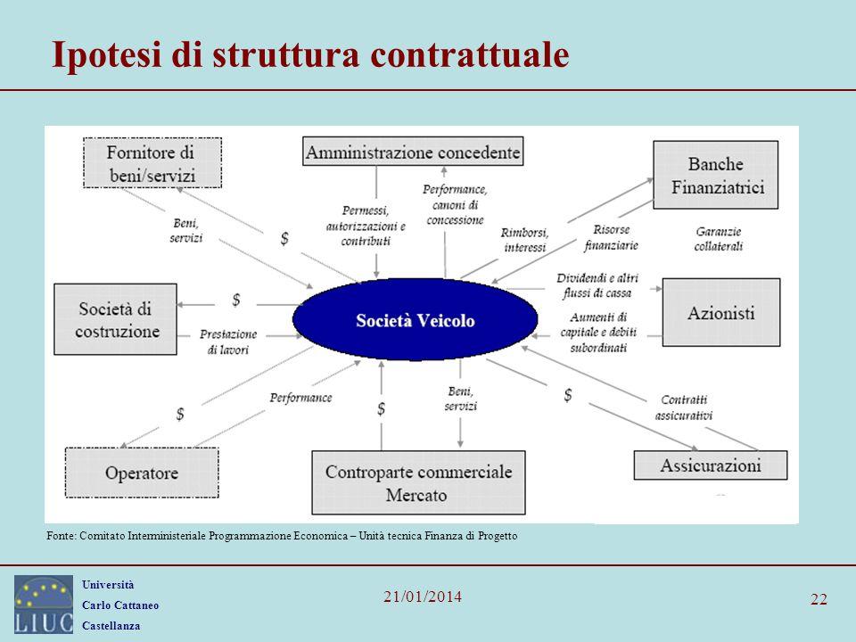 Università Carlo Cattaneo Castellanza 21/01/2014 22 Ipotesi di struttura contrattuale Fonte: Comitato Interministeriale Programmazione Economica – Unità tecnica Finanza di Progetto
