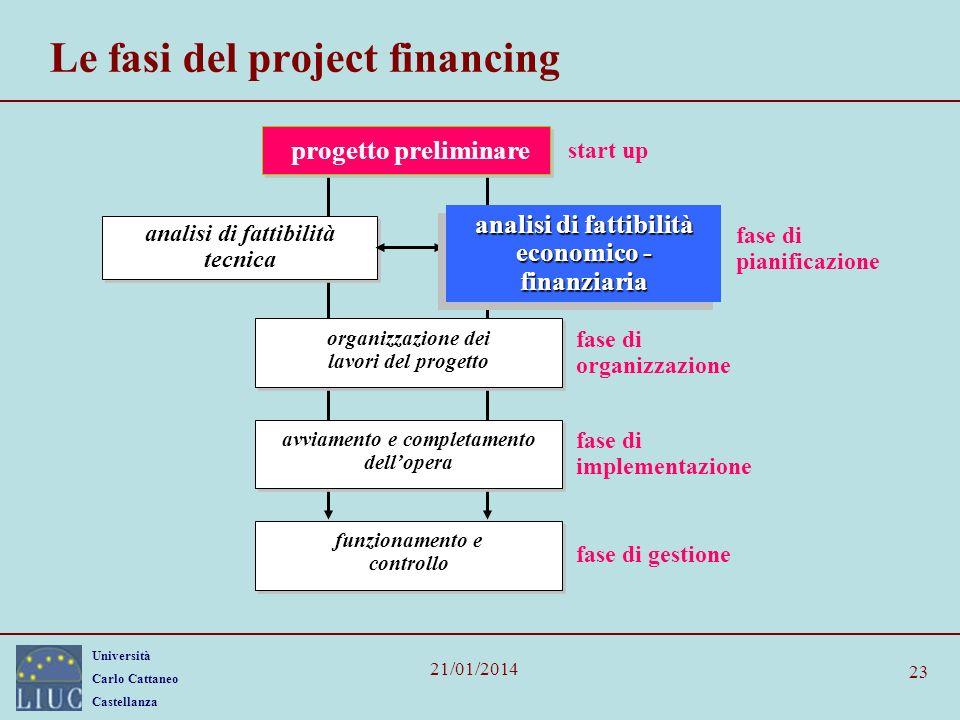 Università Carlo Cattaneo Castellanza 21/01/2014 23 Le fasi del project financing fase di pianificazione organizzazione dei lavori del progetto fase d