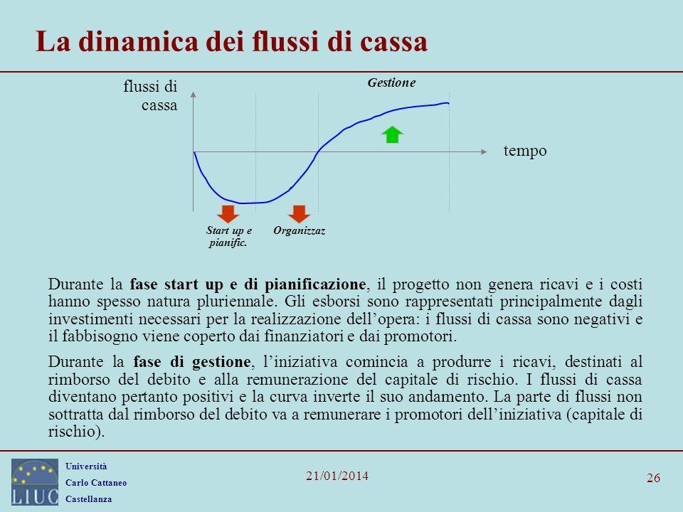 Università Carlo Cattaneo Castellanza 21/01/2014 26 La dinamica dei flussi di cassa Start up e pianific. flussi di cassa tempo Gestione Organizzaz Dur