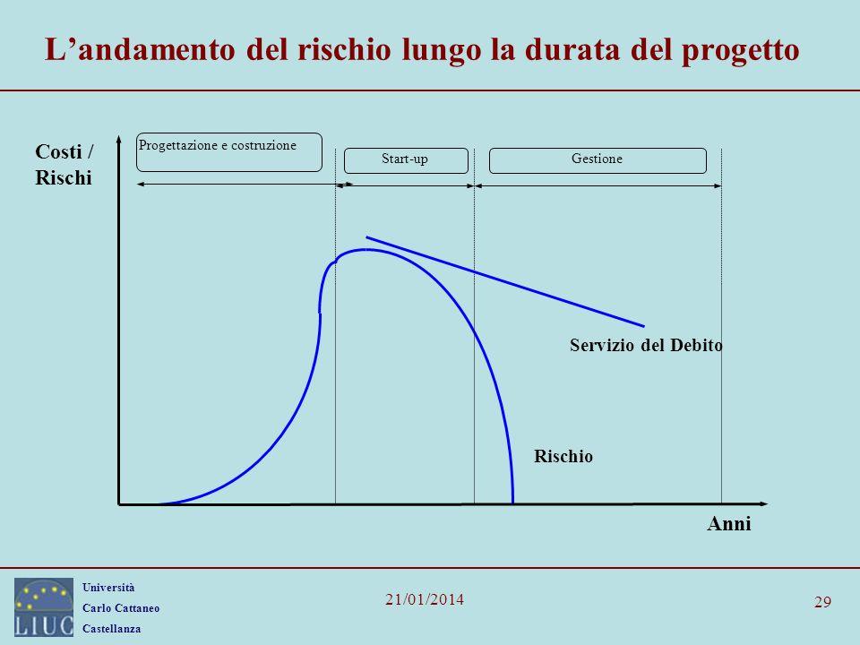 Università Carlo Cattaneo Castellanza 21/01/2014 29 Landamento del rischio lungo la durata del progetto Costi / Rischi Servizio del Debito Progettazione e costruzione Start-upGestione Anni Rischio