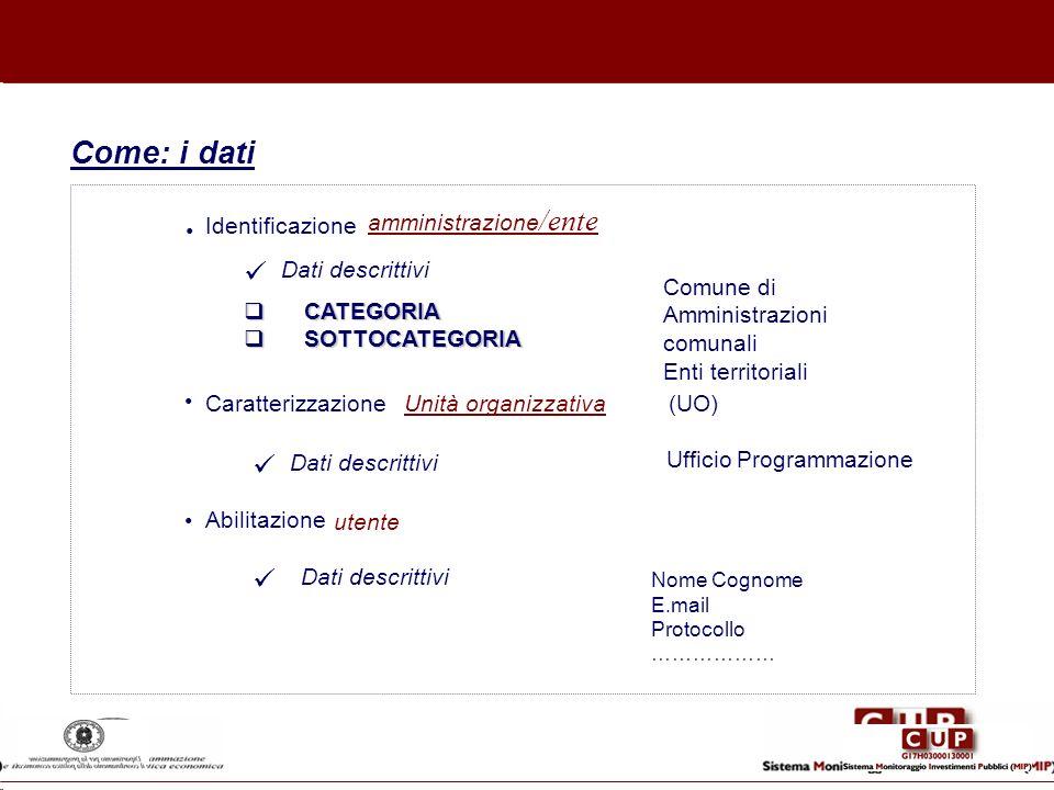 Identificazione amministrazione /ente Dati descrittivi Comune di Amministrazioni comunali Enti territoriali CATEGORIA CATEGORIA SOTTOCATEGORIA SOTTOCA
