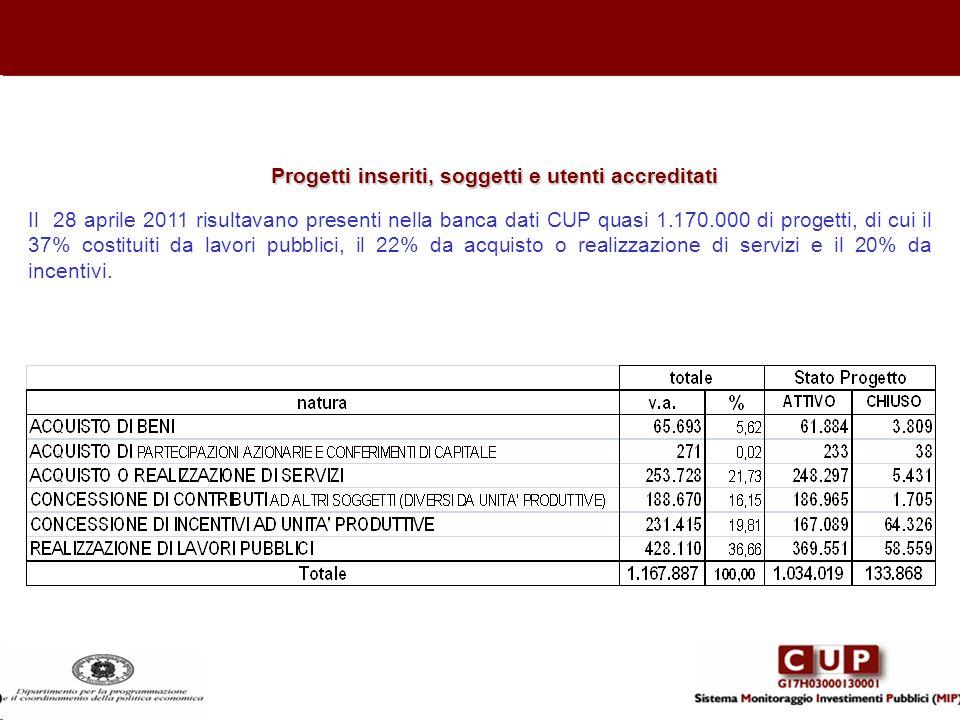 Progetti inseriti, soggetti e utenti accreditati Il 28 aprile 2011 risultavano presenti nella banca dati CUP quasi 1.170.000 di progetti, di cui il 37