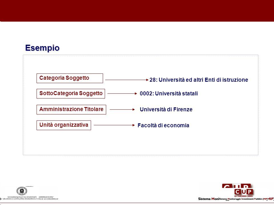 28: Università ed altri Enti di istruzione 0002: Università statali Università di Firenze Facoltà di economia Esempio Categoria Soggetto SottoCategori