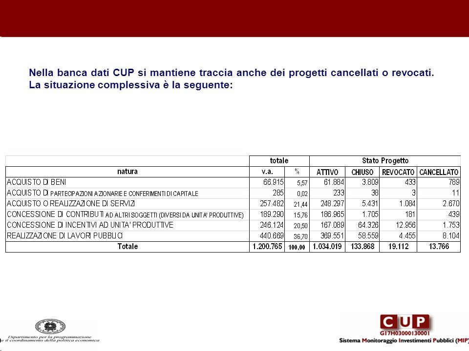 Nella banca dati CUP si mantiene traccia anche dei progetti cancellati o revocati. La situazione complessiva è la seguente: