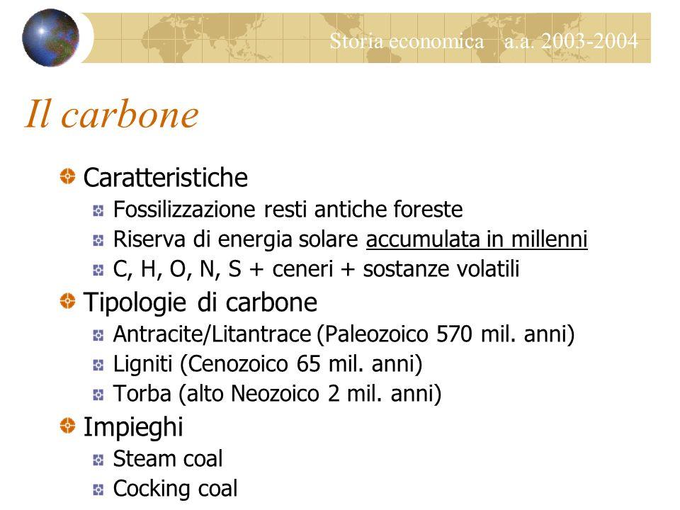 Storia economica a.a. 2003-2004 Il paradigma del legno Impieghi combustibili Riscaldamento / cottura cibi Illuminazione Attività industriali I combust